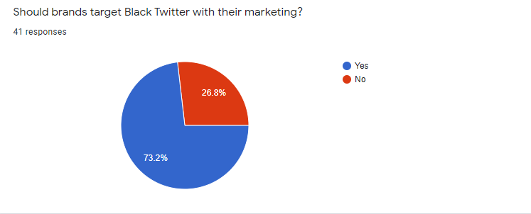 Above is a snippet of earlier responses from the Black Twitter survey: Provided by WordStart