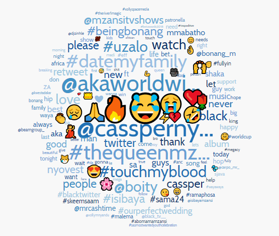 Leading Black Twitter topics in South Africa in June 2018: Word Cloud provided by Crimson Hexagon